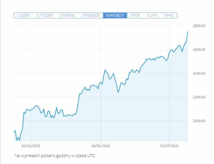 cena akcji google do kupienia - Jak kupić akcje Google: Inwestowanie w Alphabet w 2021