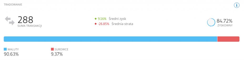 czy warto korzystac z etoro popularny inwestor - eToro - czy warto korzystać z tego brokera Forex?