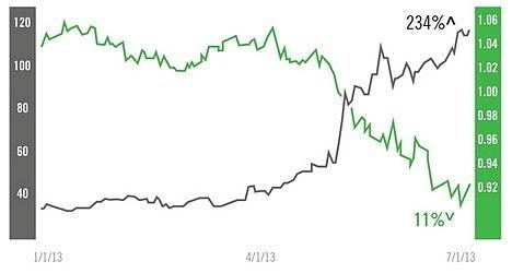 forex a akcje potencjal zysku - Forex a Giełda - różnice w handlu akcjami i walutami
