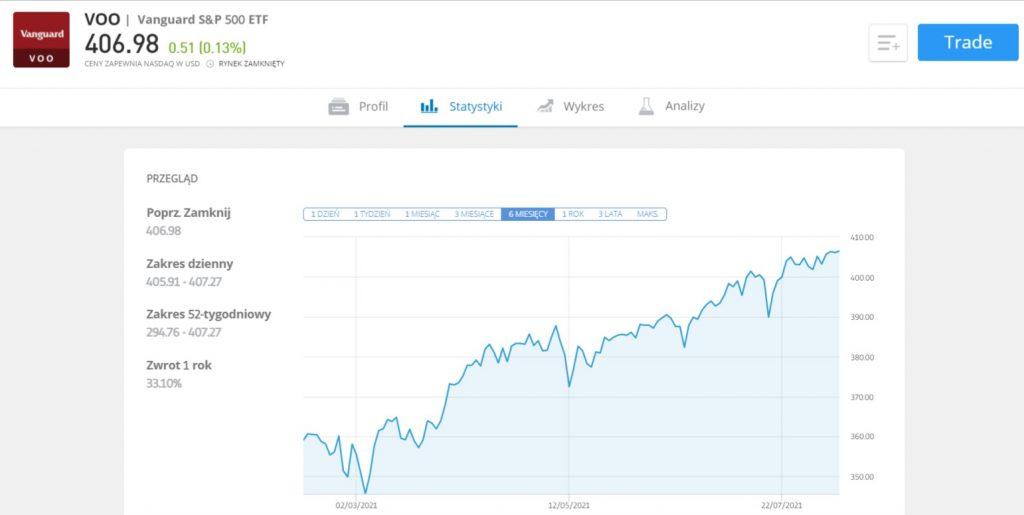 fundusz indeksowy Vanguard