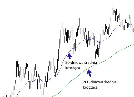identyfikacja trendu wzrostowego - Trend - definicja i podstawowe metody wyznaczania