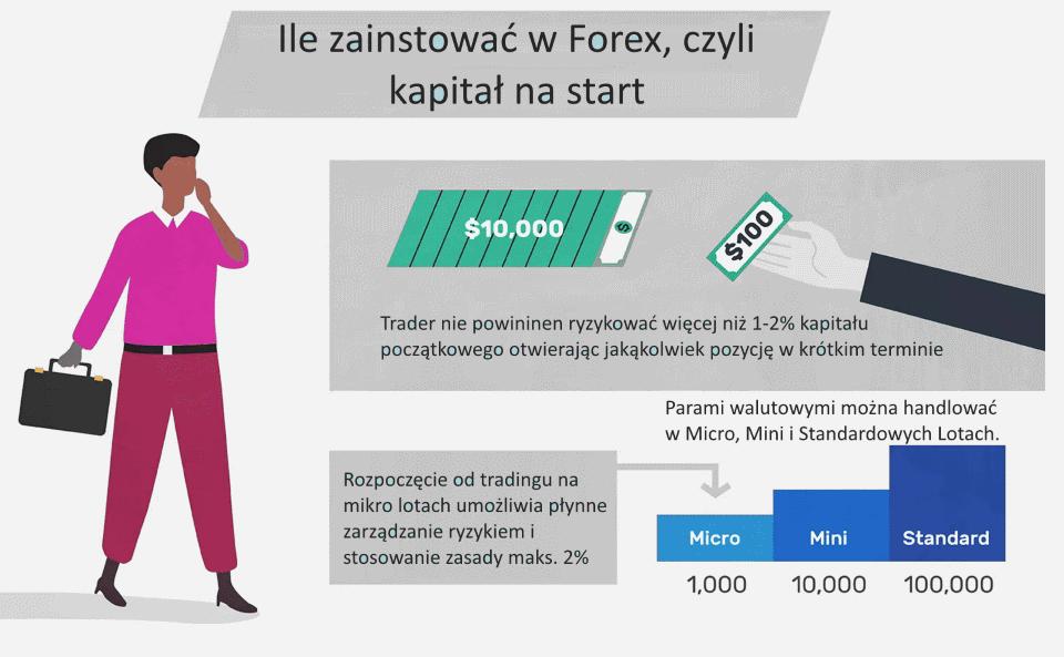 ile zainwestowac w Forex czyli kapital na start