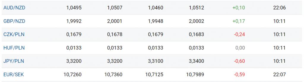 """image 2 - Co to jest """"Forex""""? - Jak działa rynek walut"""