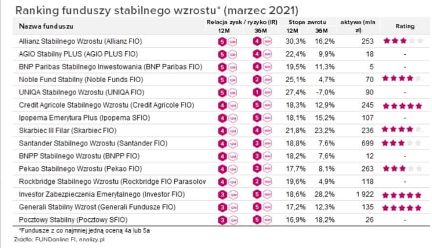 Ranking funduszy inwestycyjnych na 2021 | Źródło: analizy.pl