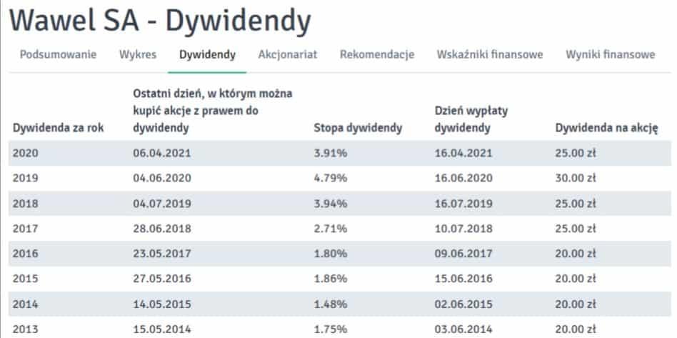 Historia wypłat dywidendy spółki Wawel S.A.