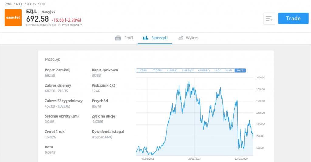 jak kupic akcje easyjet panel - Jak kupić akcje easyJet: Inwestowanie w linie lotnicze EZJ