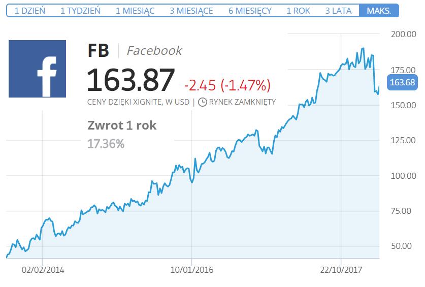 jak kupic akcje facebook