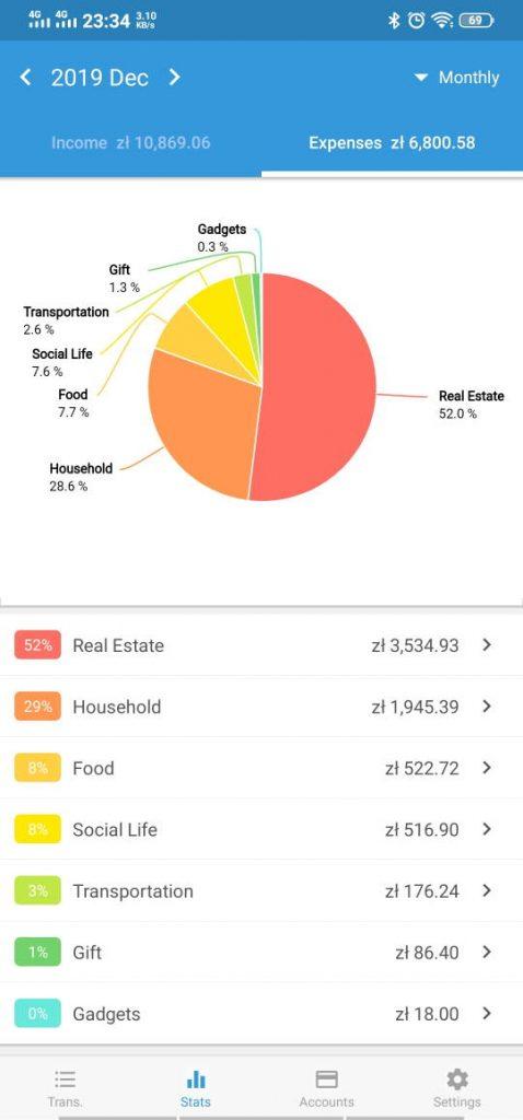 kontrola budzetu domowego - Jak wyjść z długów - strategie i przydatne narzędzia