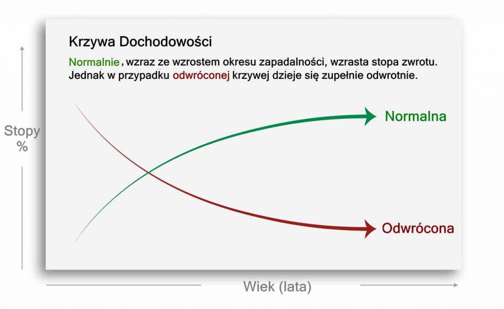 krzywa dochodowości - Krzywa dochodowości - co to jest i jak wpływa na prognozy?