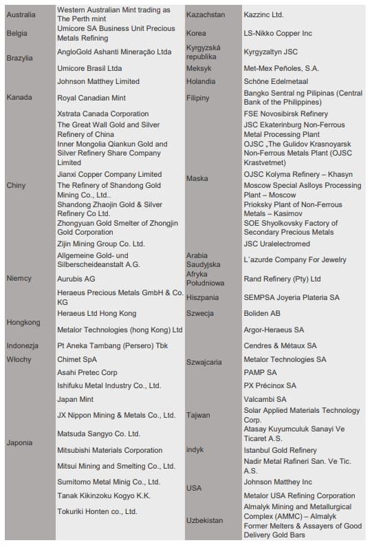 Kupowanie złota od najwiekszych producentów na świecie - lista producentów.
