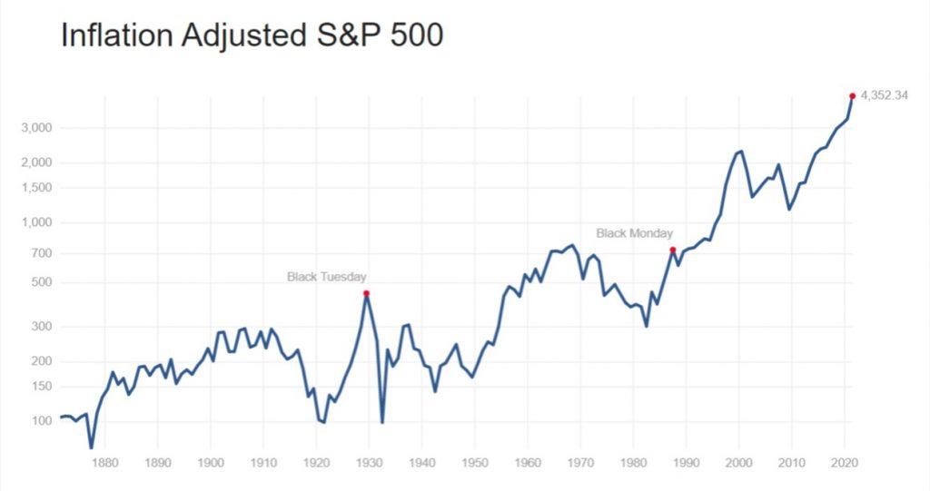 kurs sp500 - 19 Porad jak inwestować na giełdzie