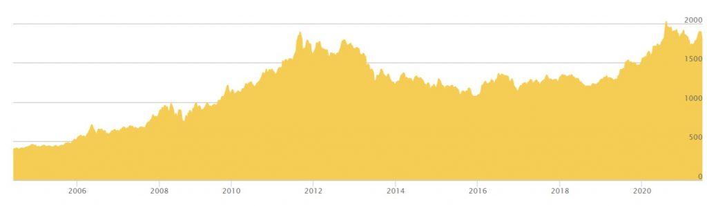 kurs zlota 2005 2021 - Jak inwestować w złoto na giełdzie i nie tylko