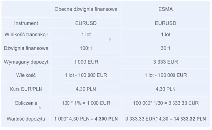 maksymalna dzwignia finansowa w polsce porownanie - Maksymalna dźwignia finansowa na Forex i CFD w Polsce