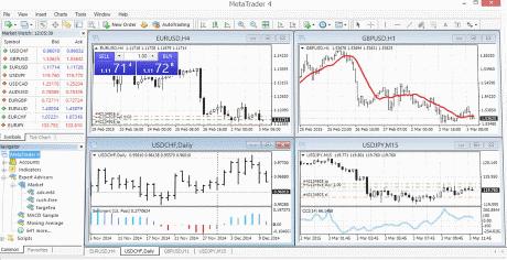 Platforma tradingowa Metatrader 4