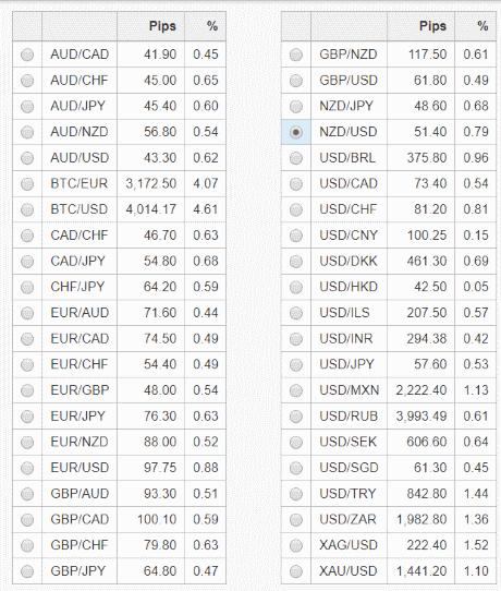 niestabilne zmienne glowne pary walutowe - Najbardziej zmienne i niestabilne pary walutowe na świecie