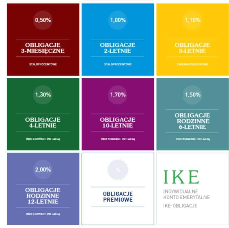 Na inwestycjach małych kwot w obligacje skarbowe możemy zarobić od 0,5% do 2,0% w skali roku. Dane na czerwiec 2021 | Źródło: http://www.obligacjeskarbowe.pl/