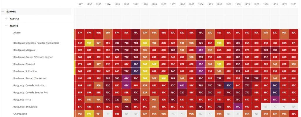 Oceny dla różnych gatunków wina francuskiego dla butelek z lat 1970 - 1997