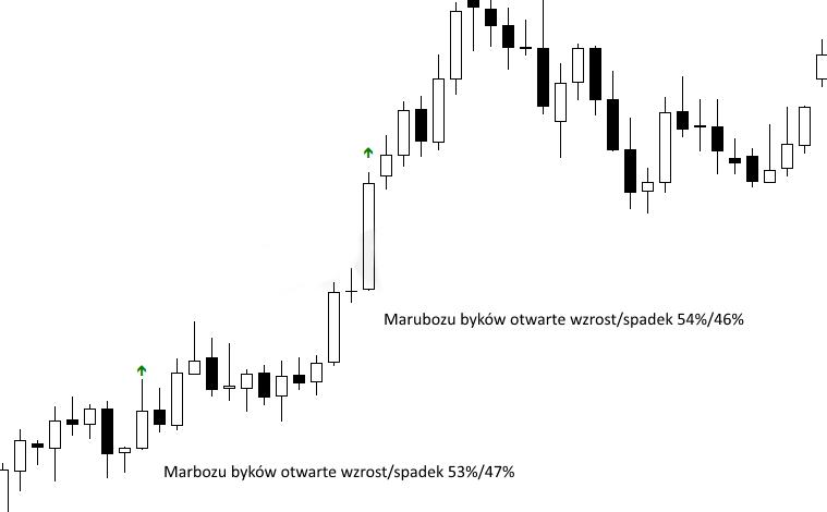 otwarcie marubozu - Marubozu - co oznacza ten wzór świecowy?