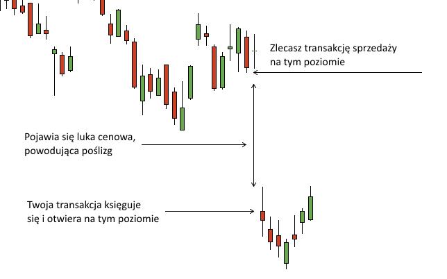 poslizg cenowy forex wyjasnienie - Poślizg cenowy - co to jest i jak luka wpływa na zlecenia