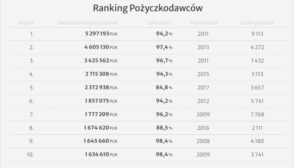 pozyczki spolecznosciowe ranking 2021 - Inwestowanie małych kwot - przykłady dla 100zł, 500zł, 1000zł