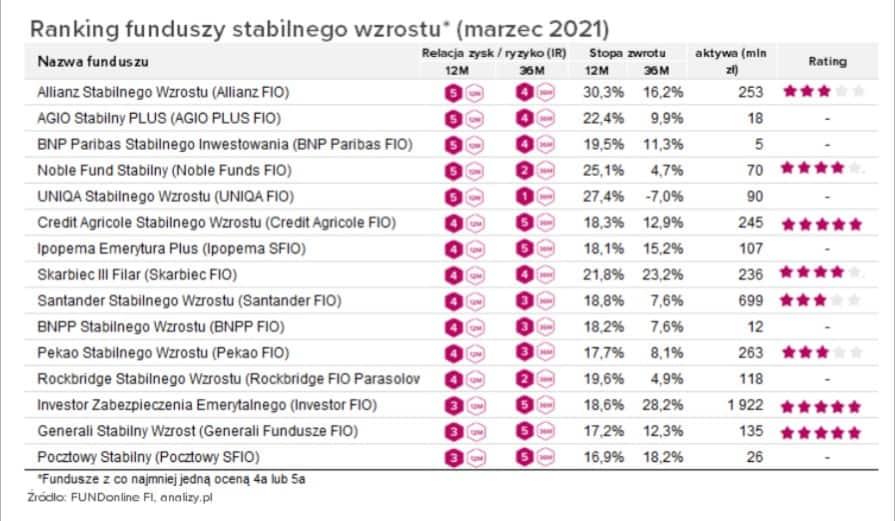 ranking funduszy inwestycyjnych do zakupu akcji - Jak kupić akcje spółek na 4 sposoby w 2021 (szybko i tanio)