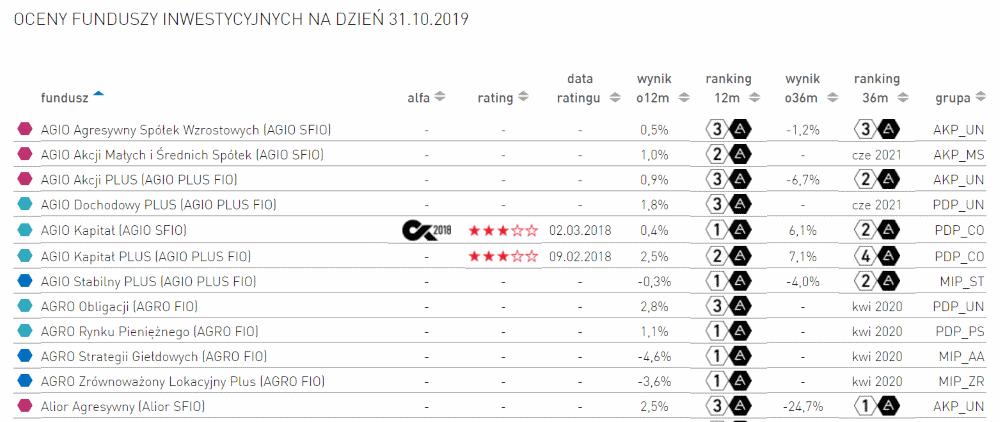 rating funduszy wzajemnych - Fundusze wzajemne i ich rodzaje