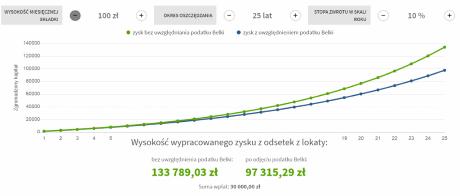 Symulacja hipotetyczna w co inwestować małe kwoty: Inwestycja 100 PLN / miesiąc | Oprocentowanie 10% w skali roku | Okres 25 lat