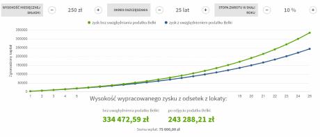 Symulacja hipotetyczna w co inwestować małe kwoty: Inwestycja 250 PLN / miesiąc | Oprocentowanie 10% w skali roku | Okres 25 lat