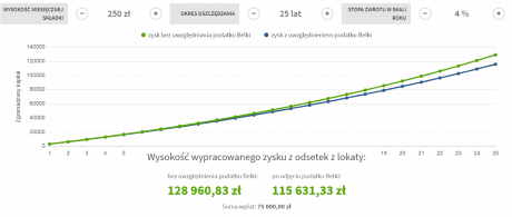 Symulacja hipotetyczna w co inwestować małe kwoty: Inwestycja 250 PLN / miesiąc | Oprocentowanie 4% w skali roku | Okres 25 lat