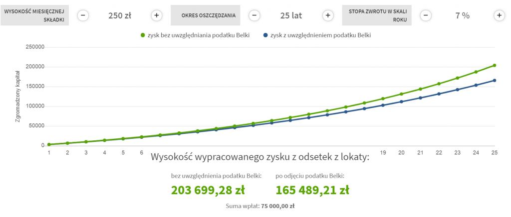 Symulacja hipotetyczna w co inwestować małe kwoty: Inwestycja 250 PLN / miesiąc | Oprocentowanie 7% w skali roku | Okres 25 lat