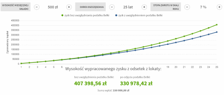 Symulacja hipotetyczna w co inwestować małe kwoty: Inwestycja 500 PLN / miesiąc | Oprocentowanie 7% w skali roku | Okres 25 lat