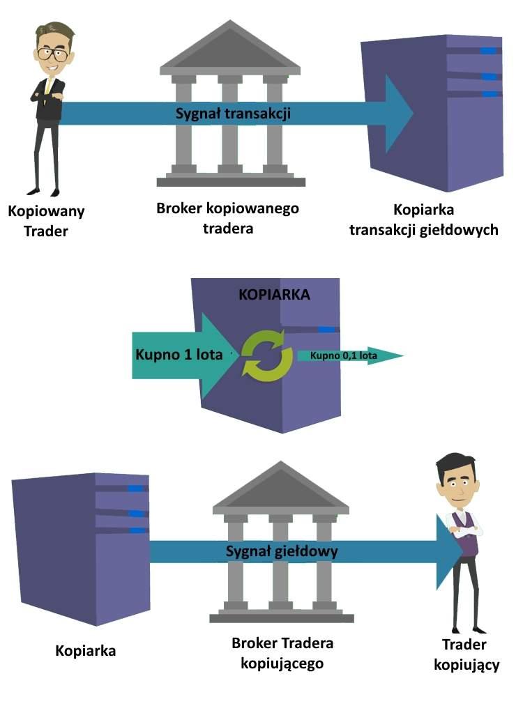 copy trading - schemat działania kopiarki