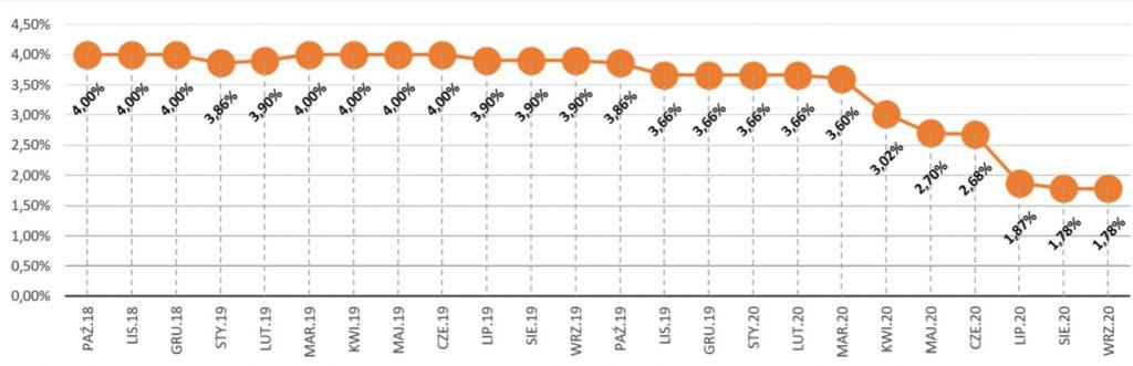 srednie oprocentowanie lokat w 2021 - Ranking najlepszych inwestycji pasywnych i dochodów