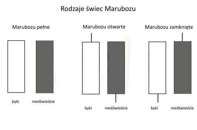 swiece marubozu rodzaje - Marubozu - co oznacza ten wzór świecowy?