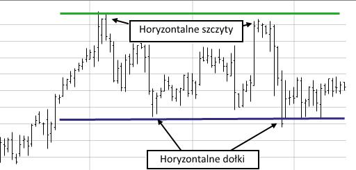 trend horyzontalny poziomy - Trend - definicja i podstawowe metody wyznaczania