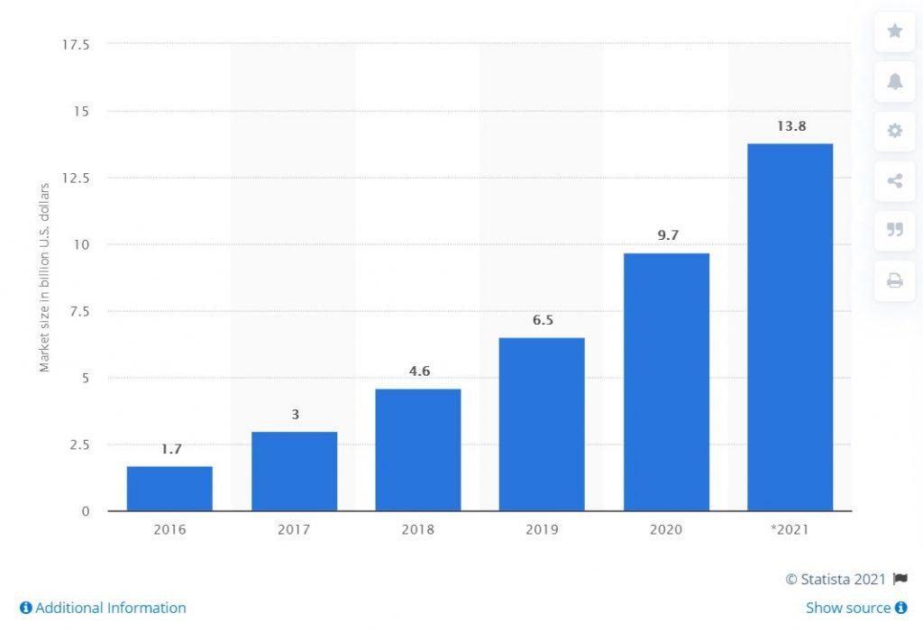 Ile kosztuje rynek influencerów na świecie - statystyki