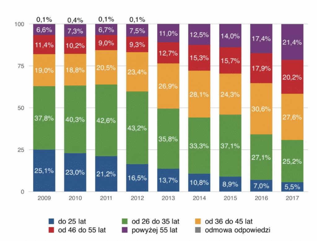 wiek inwestorow w polsce - Przewodnik Do Stania Się Doświadczonym Inwestorem
