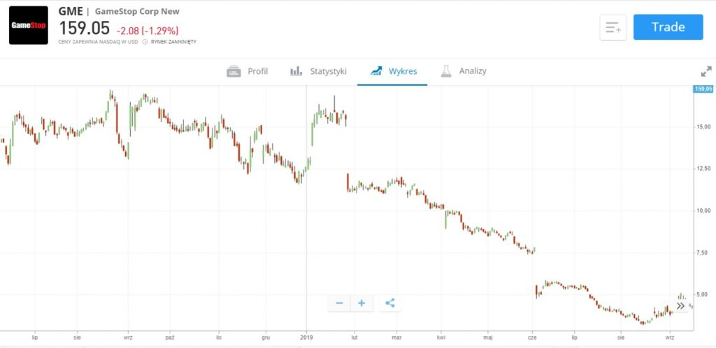 wplyw covid na akcje GameStop - Jak kupić akcje GameStop z prowizją 0%: Inwestowanie w GME