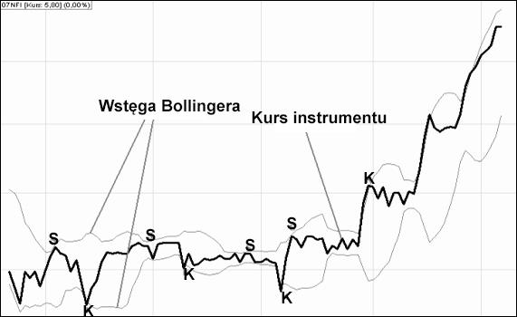 wstegi bollingera - 43 najlepsze Wskaźniki Forex i narzędzia giełdowe