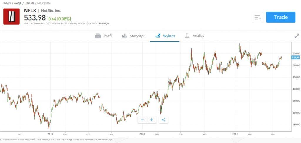 wykres Netflix akcje - 19 Porad jak inwestować na giełdzie
