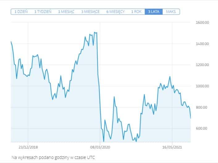 wykres akcji easyjet - Jak kupić akcje easyJet: Inwestowanie w linie lotnicze EZJ