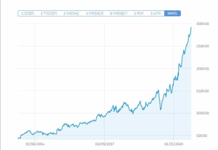 wykres akcji google - Jak kupić akcje Google: Inwestowanie w Alphabet w 2021