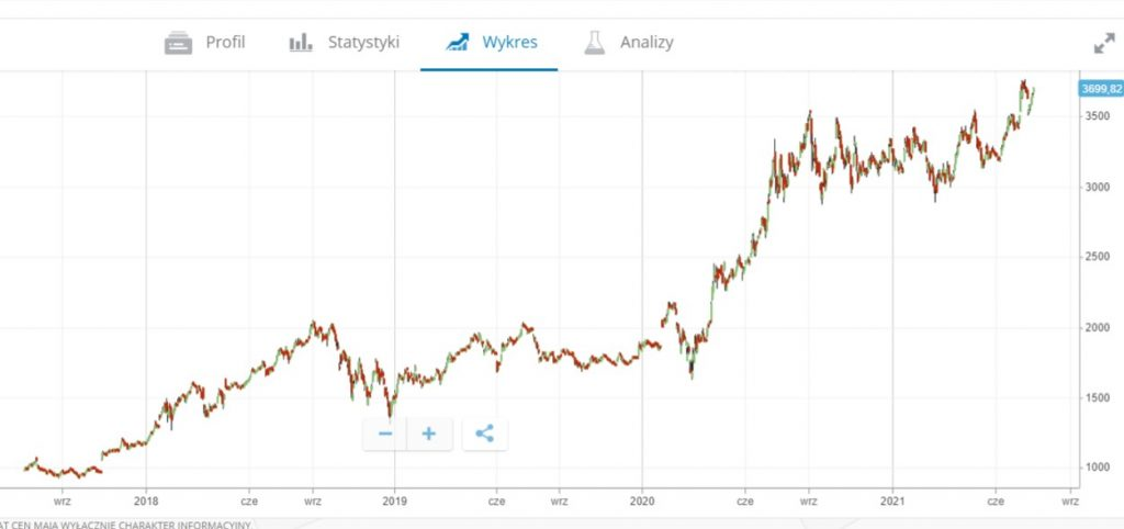wykres akcji spolki amazon - Jak kupić akcje Amazon: Inwestuj w AMZN z 0% prowizją