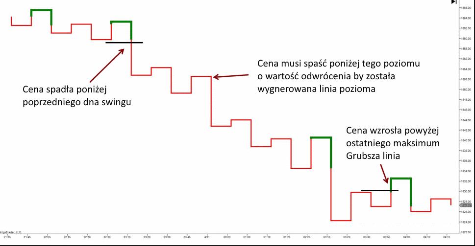 wykres kagi wyjasnienie - 10 Rodzajów Wykresów Forex - Jak Je Czytać