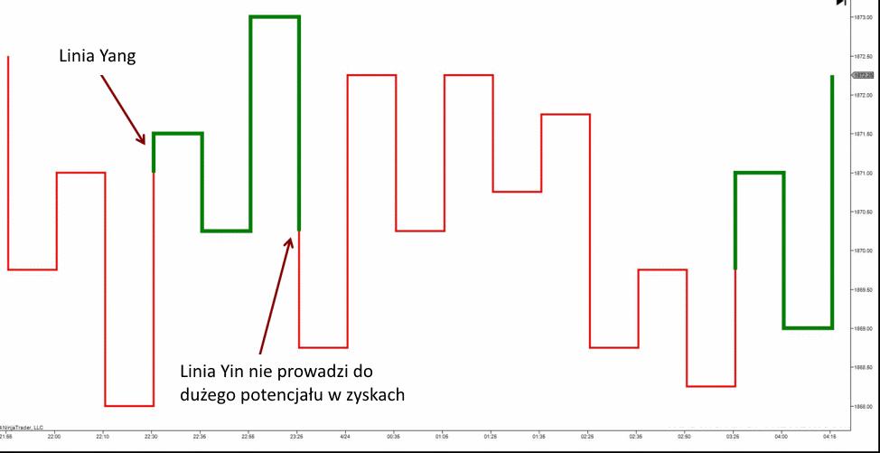 wykres kagiego przyklad - 10 Rodzajów Wykresów Forex - Jak Je Czytać