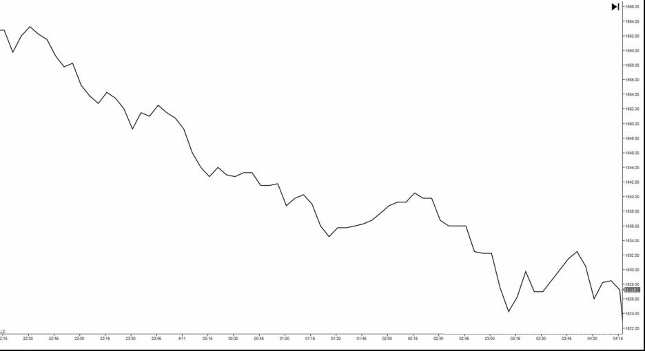 wykres liniowy - 10 Rodzajów Wykresów Forex - Jak Je Czytać