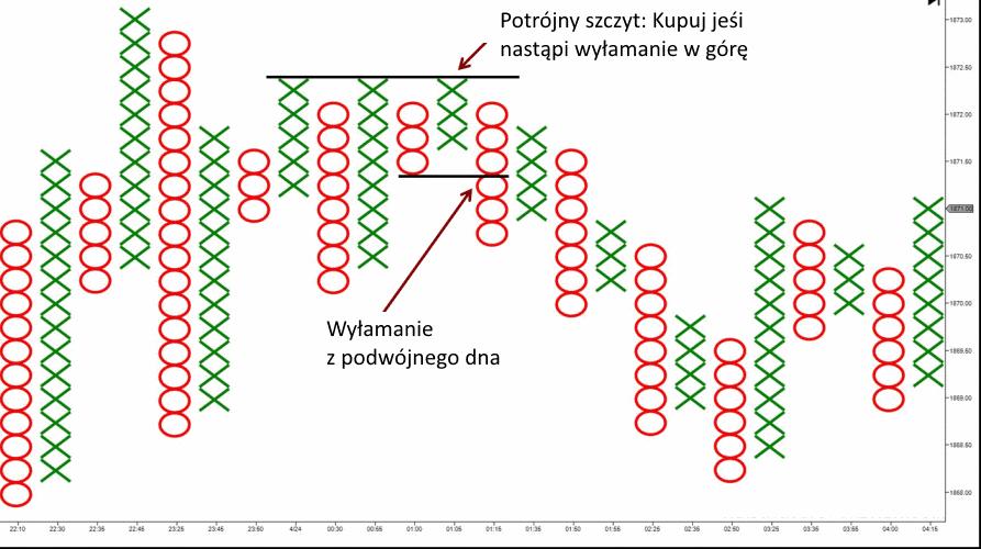 wykres punktowo symboliczny figury - 10 Rodzajów Wykresów Forex - Jak Je Czytać
