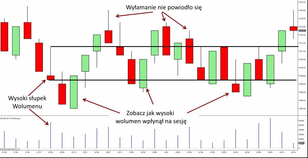 wykres range bar formacje - 10 Rodzajów Wykresów Forex - Jak Je Czytać