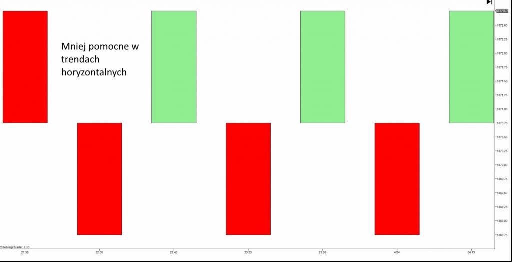 wykres renko formacje - 10 Rodzajów Wykresów Forex - Jak Je Czytać