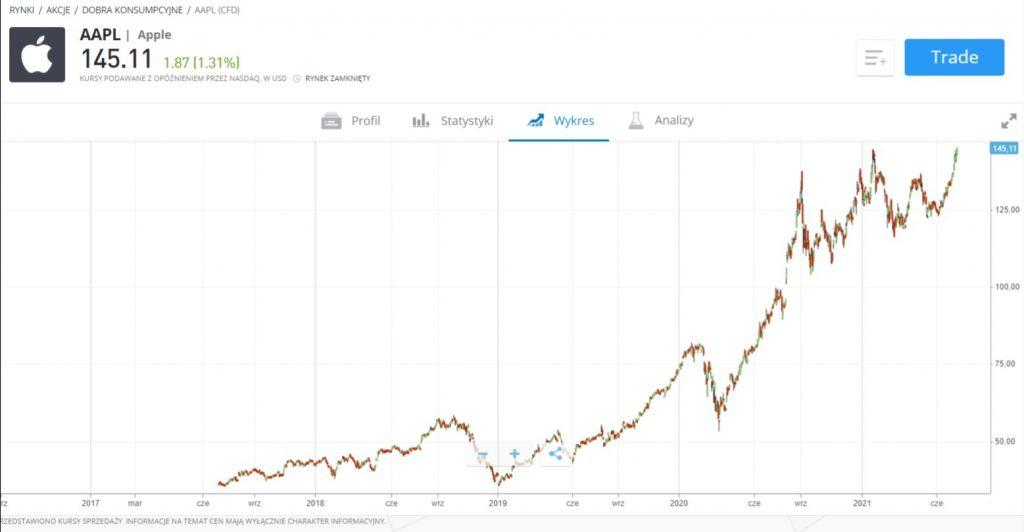 Wykres cen akcji spółki Apple